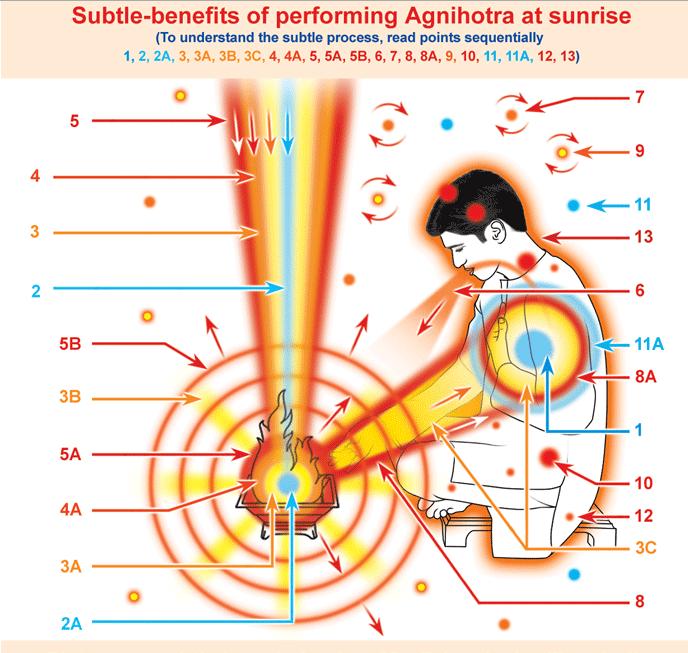 HOW TO PERFORM AGNIHOTRA? | HINDUISM AND SANATAN DHARMA