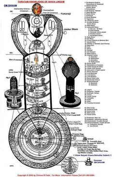 shiva lingam not phallus decoded meanings hinduism and sanatan dharma. Black Bedroom Furniture Sets. Home Design Ideas